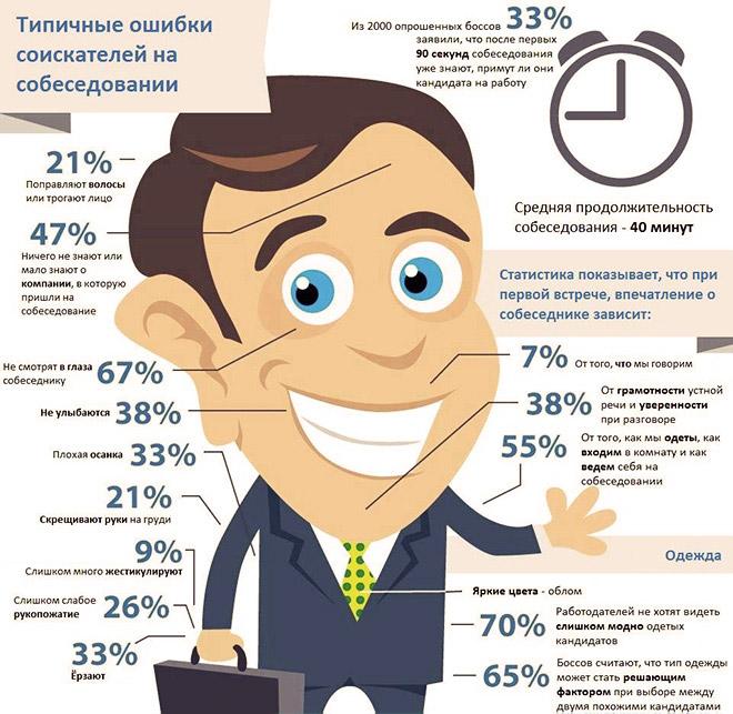 Инфографика: типичные ошибки на собеседовании
