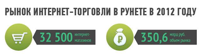 Рынок интернет-торговли в рунете