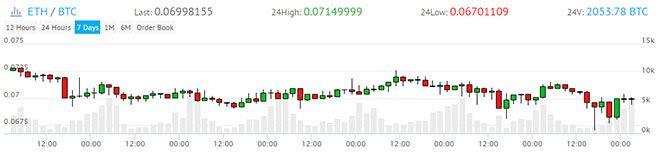 График курсов валют биржи Ёбит